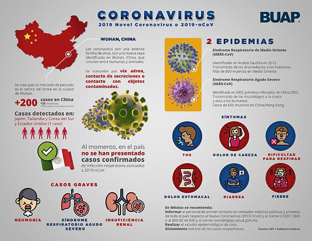 La BUAP, con infraestructura para realizar pruebas de coronavirus 2019-nCoV
