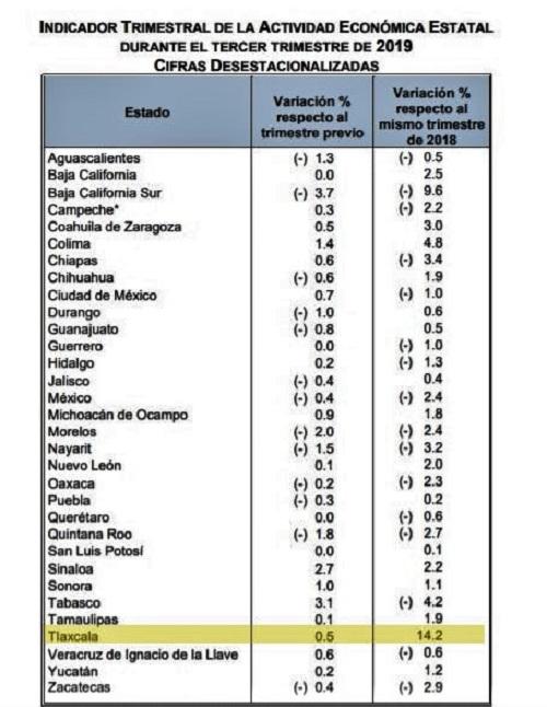 Tlaxcala, estado con mayor crecimiento económico en tercer trimestre de 2019.