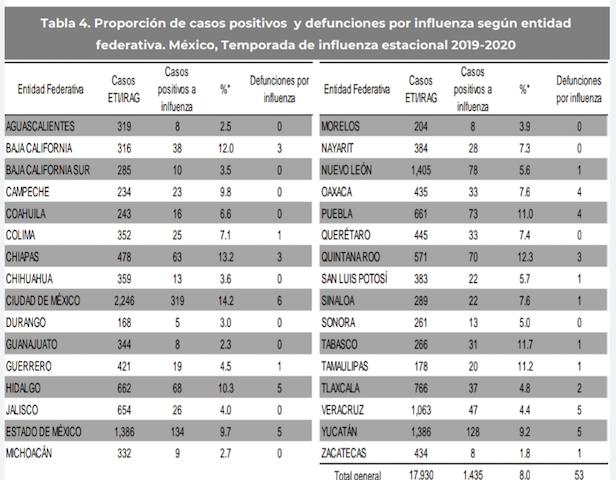 Puebla suma 4 defunciones por influenza