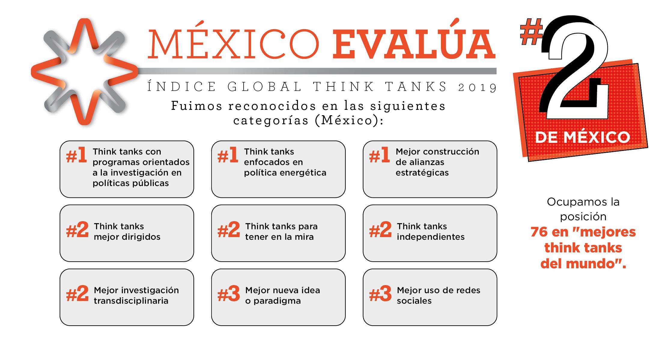 México Evalúa fue reconocido como el mejor think tank en investigación de políticas públicas del país