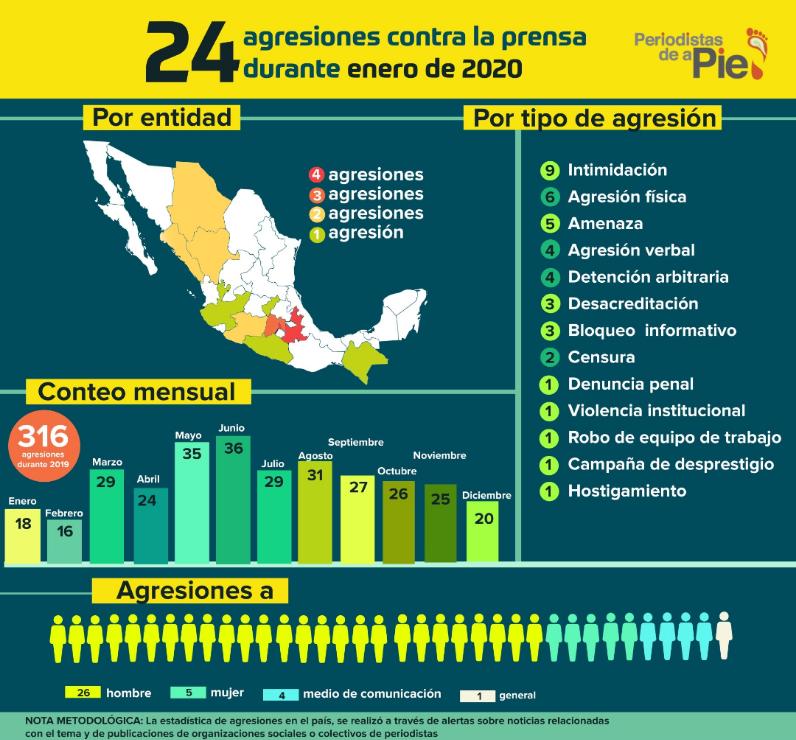 Puebla, el estado con más agresiones contra periodistas: ONG