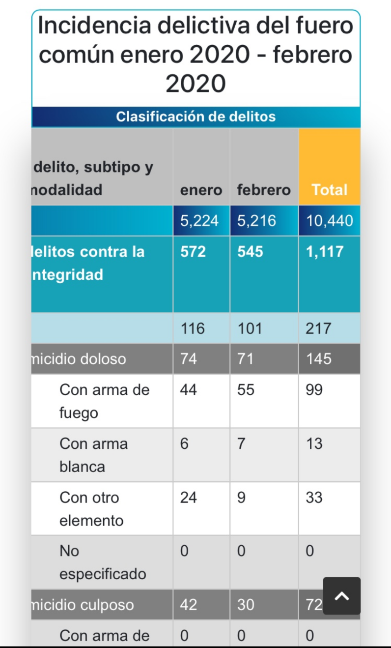 10 mil 440 delitos suma Puebla en primer bimestre: FGE