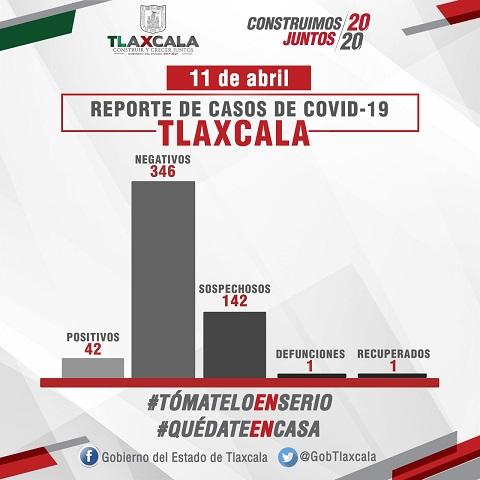 Confirma SESA un caso más de Covid-19 en Tlaxcala
