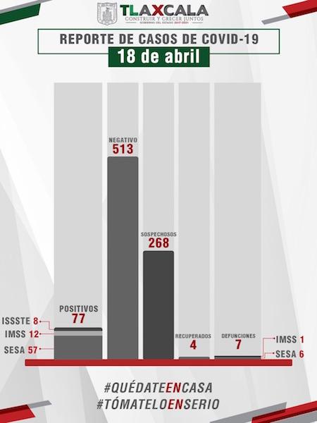 Confirma SESA un fallecimiento y cinco casos más de covid-19 en Tlaxcala