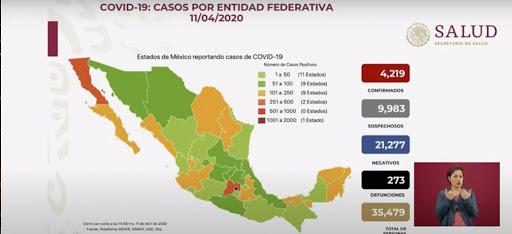 Suben a 4,219 los casos confirmados de Covid-19 en México; ya son 273 muertes