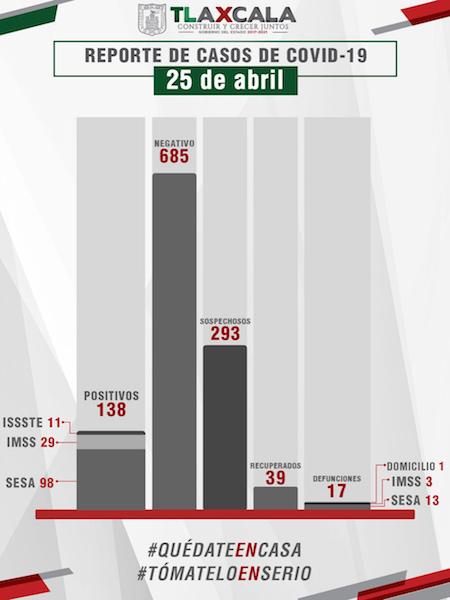 Confirma SESA un fallecido y 12 casos más de Covid-19 en Tlaxcala