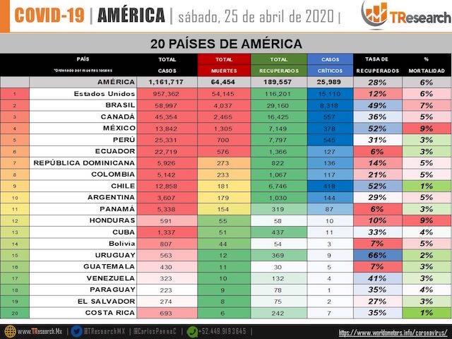 México ya acumula 13 mil 842 enfermos y 1305 muertos: Salud federal