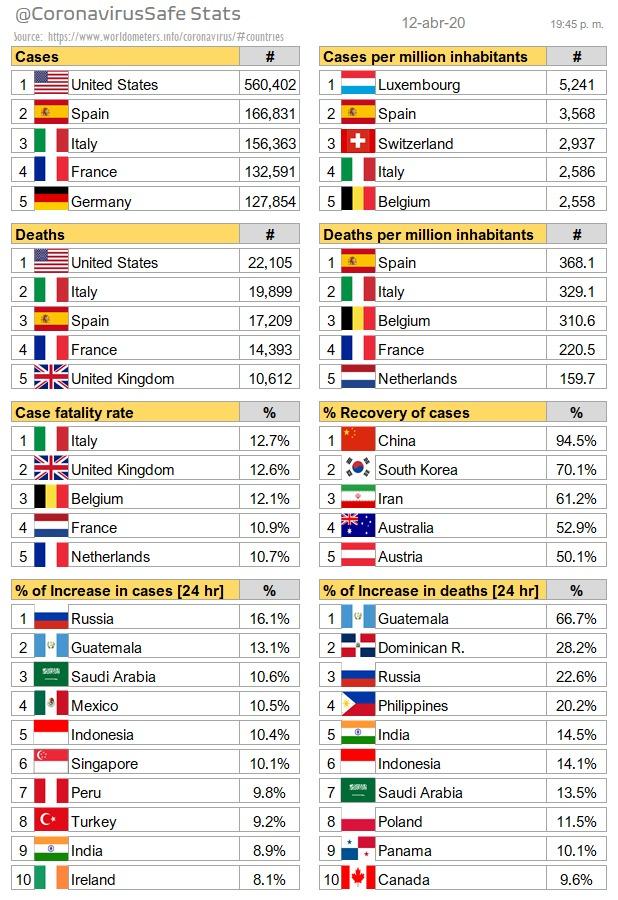 México, 4to país del mundo con mayor incremento de casos Covid en las últimas 24 horas