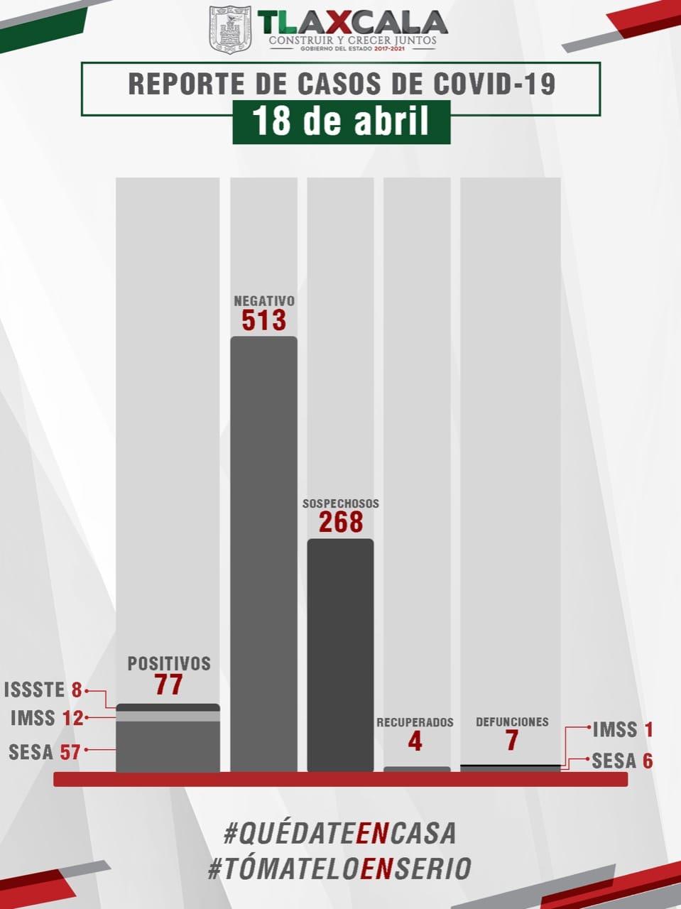 Ya son 7 muertos y 77 enfermos de covid 19 en Tlaxcala: Salud estatal