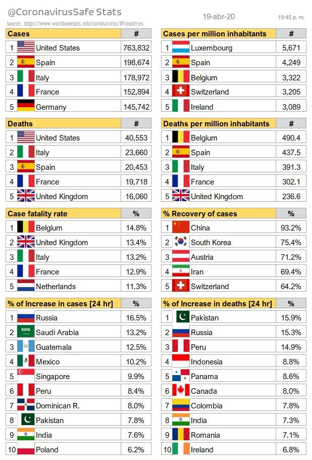 México, 4to país del mundo con más casos de covid-19 en las últimas 24 horas