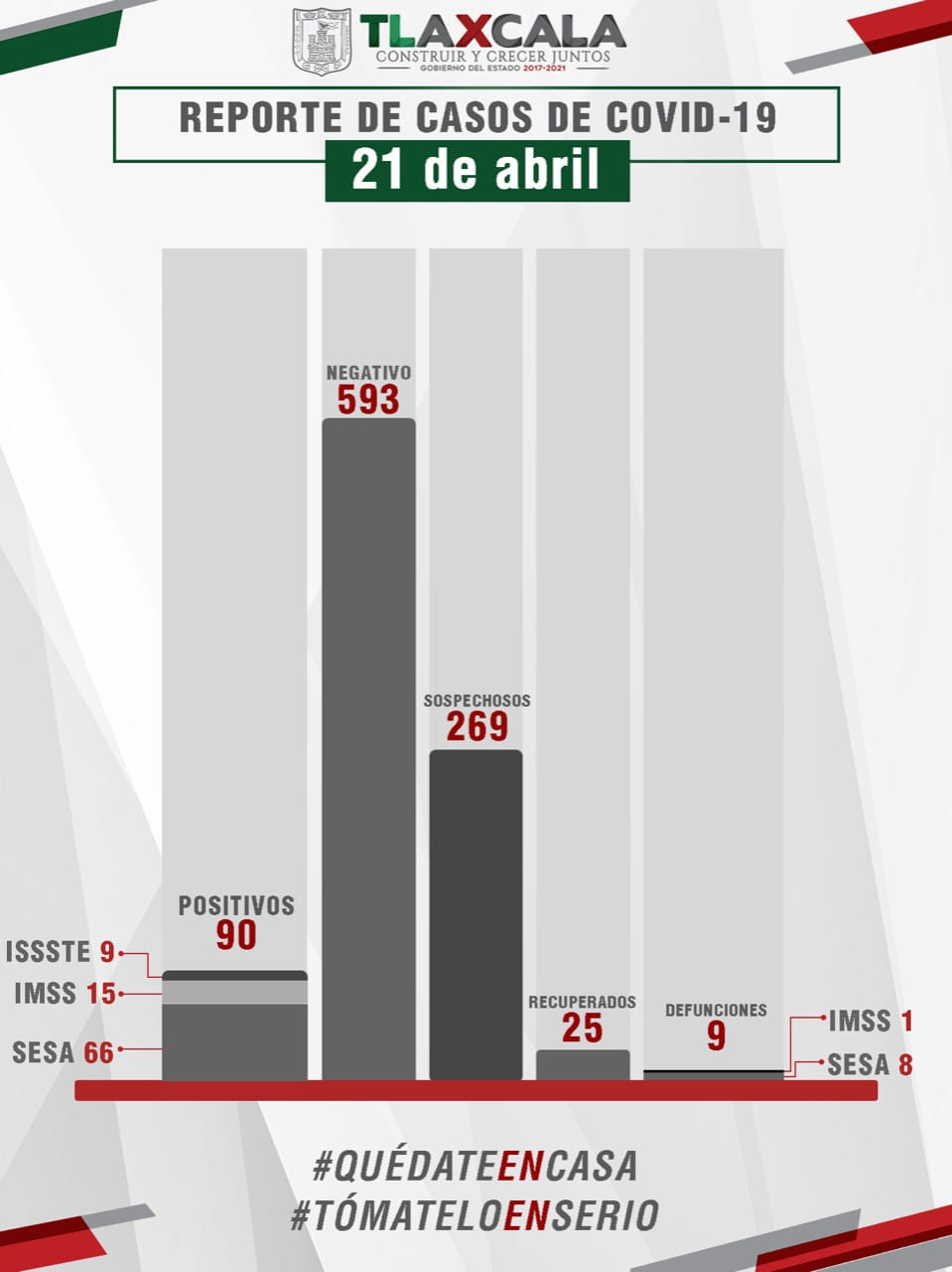Desde Tlaxcala: Se confirman una muerte y 5 casos más de Covid