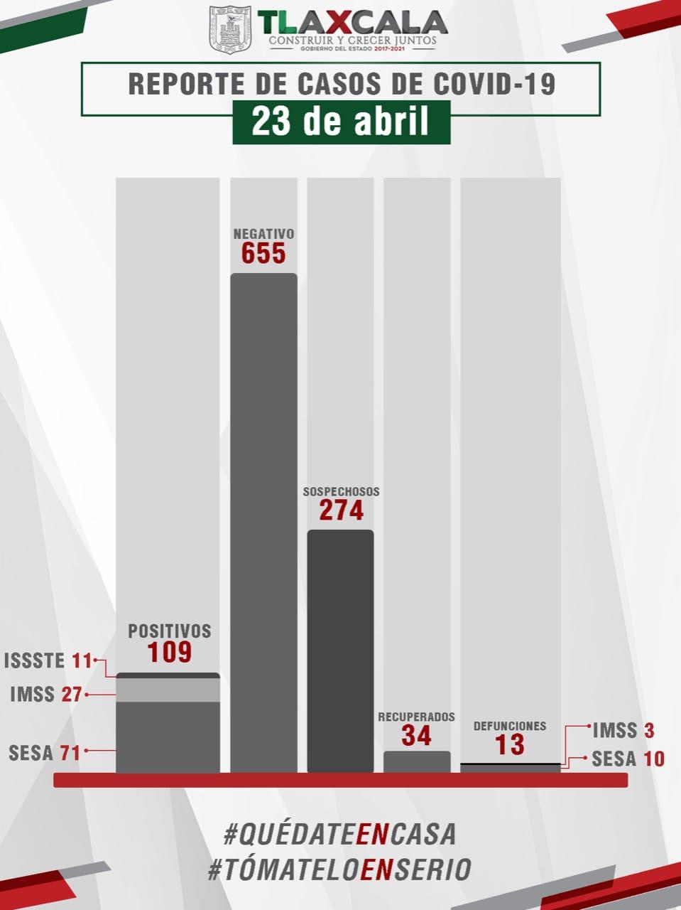 Desde Tlaxcala: Sesa confirma 9 casos más de coronavirus