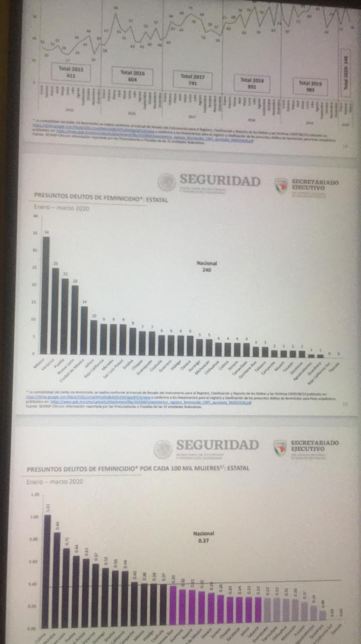 5 municipios de Puebla, entre los 100 del país con más feminicidios: SESNSP