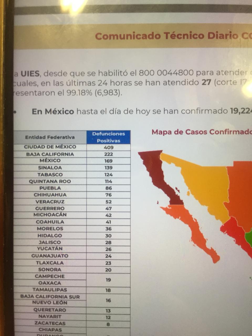 Nada detiene los fallecimientos ni los contagios: México llega a 19 mil 224 casos y a mil 859 defunciones por Covid19