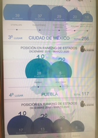 Puebla, 4to lugar nacional con mayor número de secuestros de diciembre de 2018 a marzo de 2020