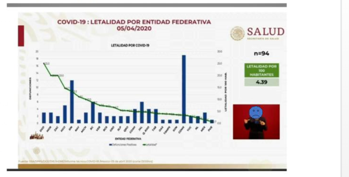 Puebla se mantiene en el 3er lugar nacional con más casos de Covid-19