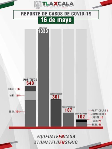 Confirma SESA 20 casos más y cuatro fallecidos de covid-19 en Tlaxcala