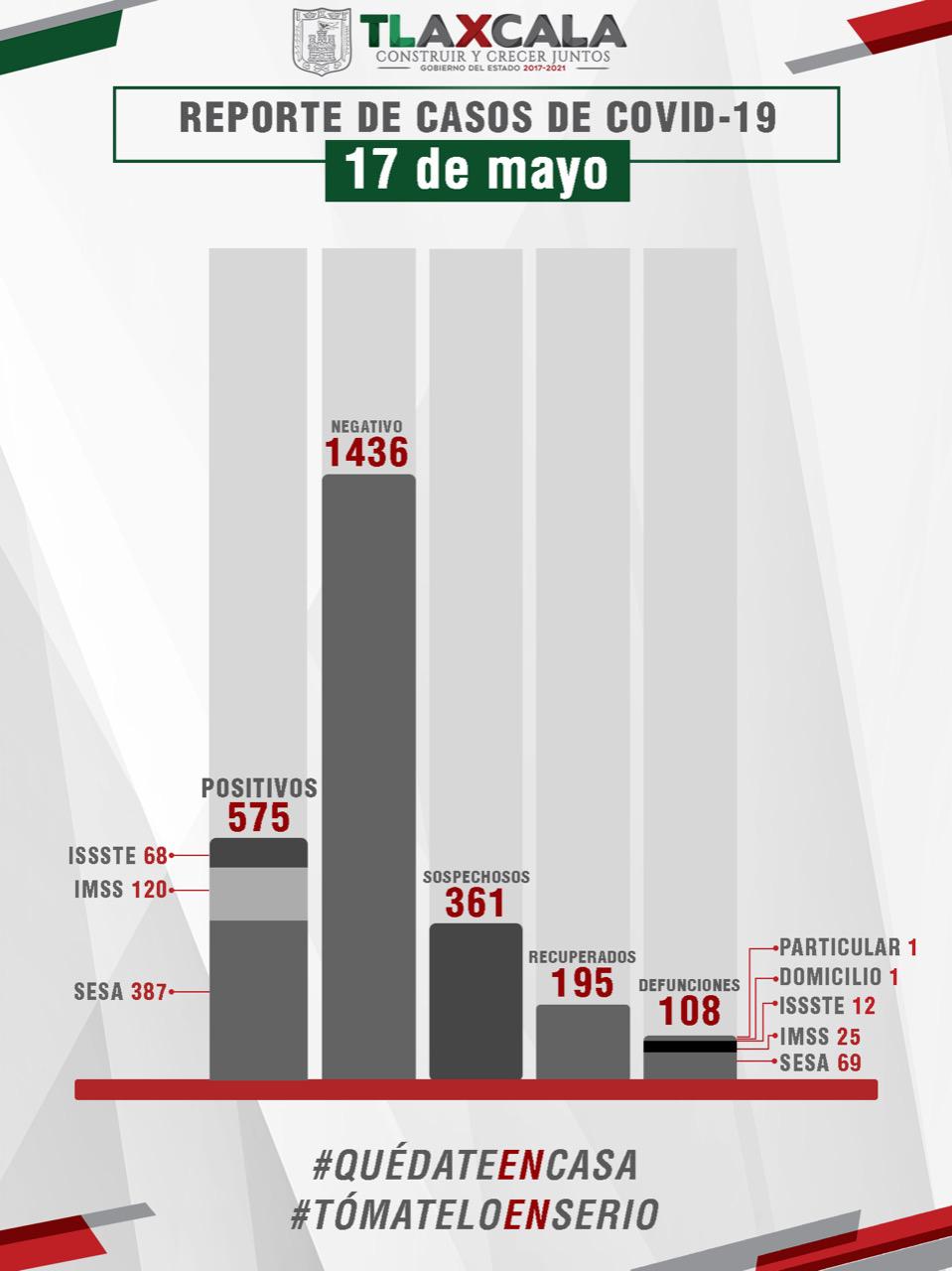 Confirma SESA 27 casos y seis fallecidos más de Covid19 en Tlaxcala