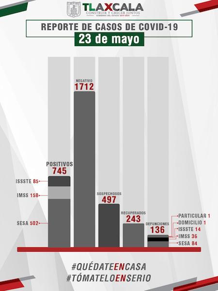 Confirma SESA 25 casos positivos este sábado, cuatro fallecidos y 12 personas recuperadas más de Covid-19 en Tlaxcala