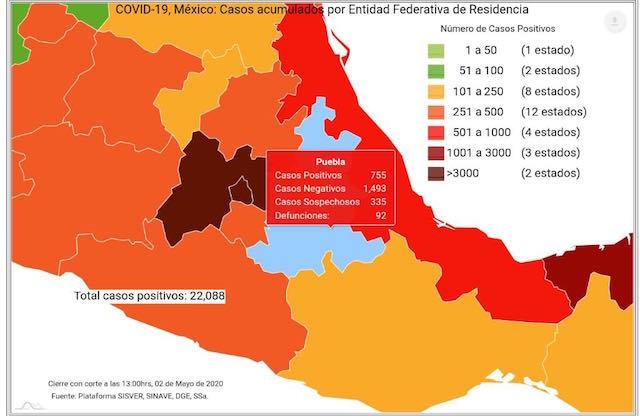 Se registran este sábado 46 nuevos casos de Covid-19; son ya 755 enfermos en Puebla: Secretaría de Salud federal