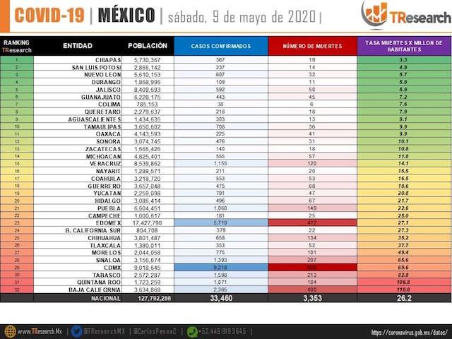 Casos COVID-19 en Américas: México ocupa el quinto lugar con 33,460 casos positivos