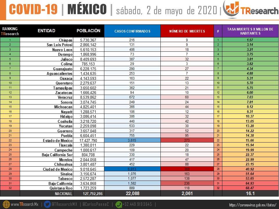México supera los 2 mil muertos por Covid19