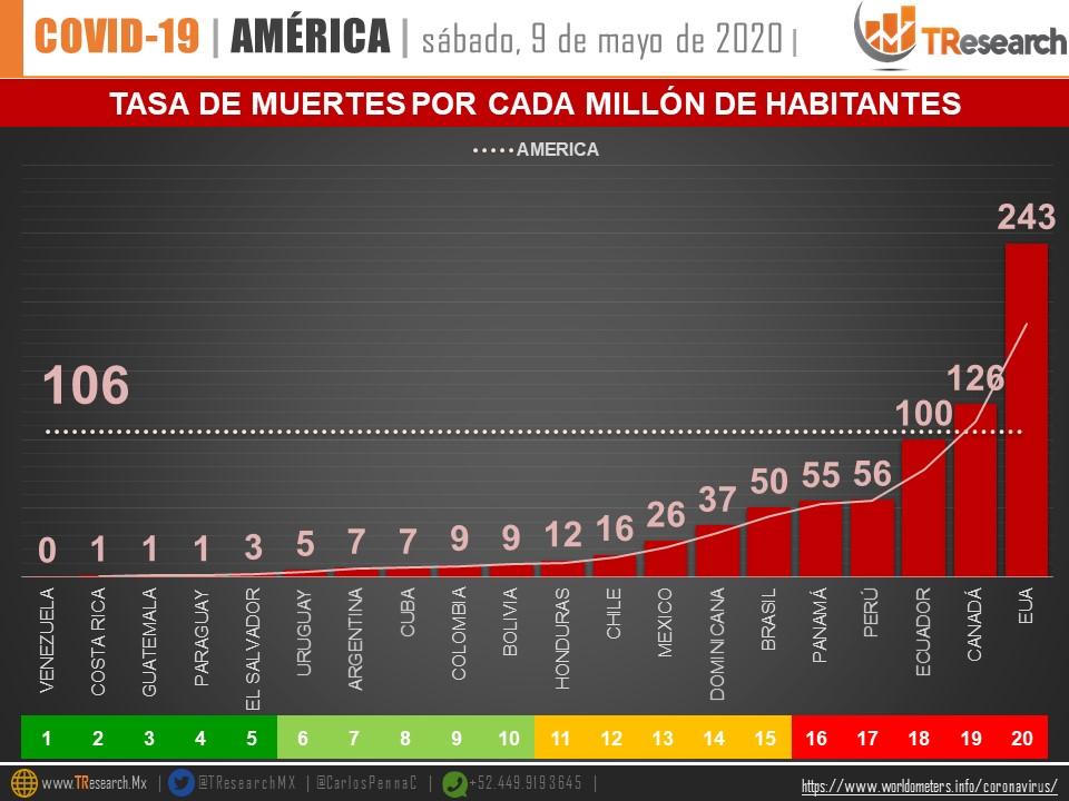 México acumula 33 mil 460 casos Covid19: Salud federal