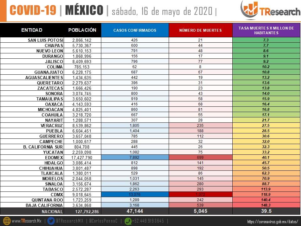 México supera la cifra de 40 muertos de Coronavirus por cada millón de habitantes