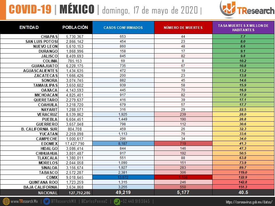 México es el cuarto país del continente con más defunciones por el Coronavirus