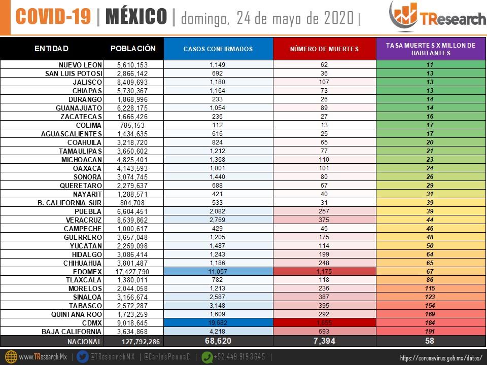 México se mantiene entre los 10 países del mundo con más muertos por Coronavirus