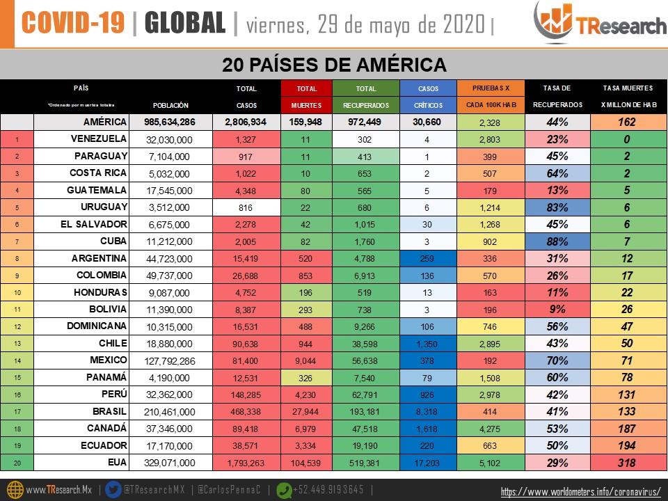 México se mantiene como 8vo país del mundo con más defunciones por Covid-19