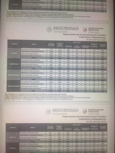 Son 12 mil 957 policías en Puebla con pruebas de control de confianza vigentes