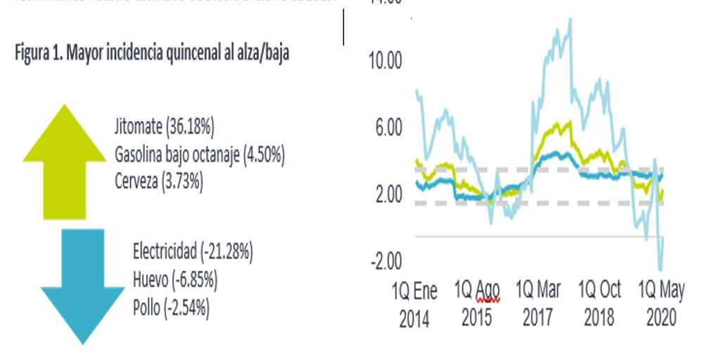 """ECO BX+: Inflación 1QMay: Subyacente """"indomable""""; distorsión en datos"""