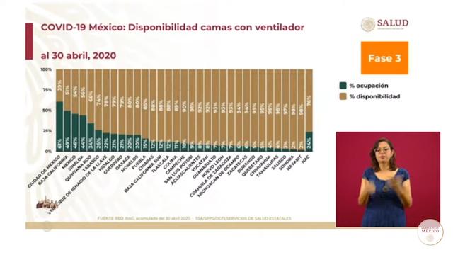 En Puebla hay una disponibilidad  del 85% de camas de terapia intensiva para pacientes con Covid-19
