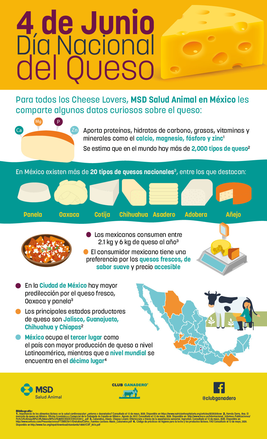 Mexicanos consumen cerca de 6 kilos de queso al año