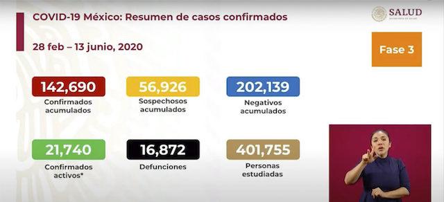 Rebasa México las 16 mil 800 muertes por Covid-19 y los 142 mil contagios | Gráfica