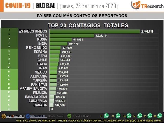 México, a 2 días de empatar a España con más muertes por Coronavirus