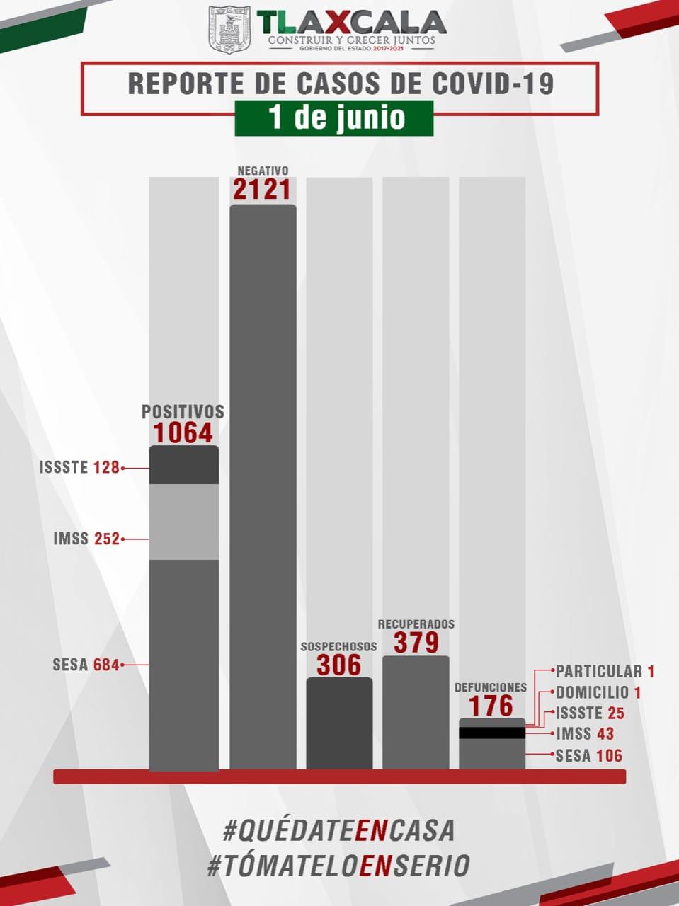 Parte de Guerra Tlaxcala lunes 1ro de junio: Sesa confirma 52 casos nuevos, pero ningún fallecido y 53 personas recuperadas