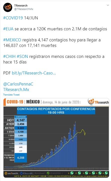 México supera las 17 mil defunciones por Covid 19