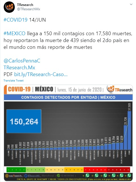 México fue el 2do país del mundo con más defunciones por Covid19 reportadas el lunes 15