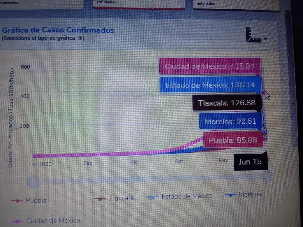 Puebla, abajo de Morelos, CdMex, EdoMex, Tlaxcala y Morelos en la cantidad de casos de Coronavirus por cada 100 mil habitantes: Conacyt-Sesa