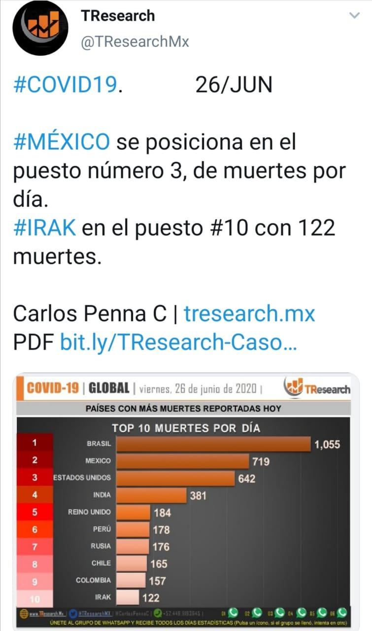 Parte de Guerra nacional viernes 26: México acumula 25 mil 779 fallecidos por Coronavirus y está a punto de alcanzar a España