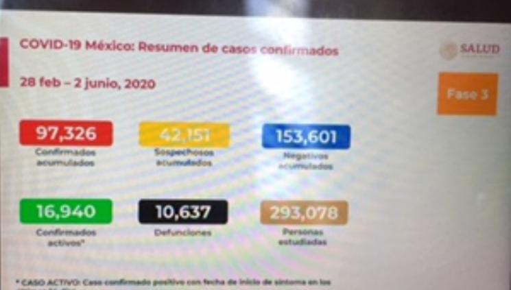 Suma el territorio mexicano 97 mil 326 casos positivos de coronavirus