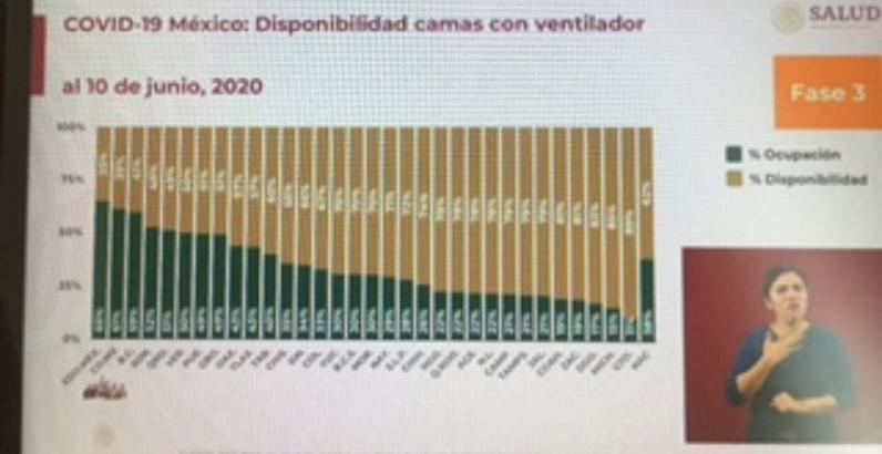 Parte de Guerra nacional: Covid-19 ha quitado la vida a 15 mil 944 mexicanos