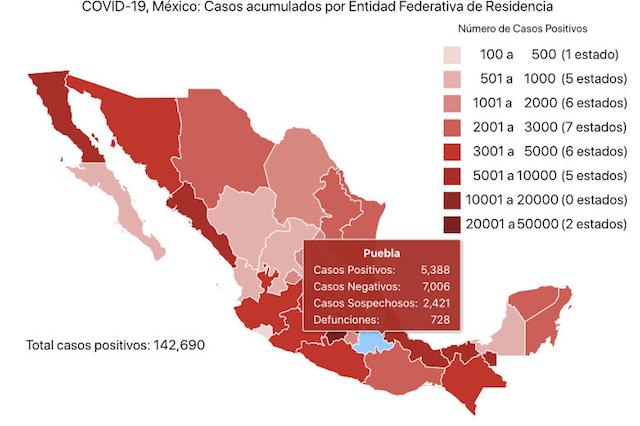 Puebla rompe cresta de los cinco mil contagios por Covid-19: Secretaría de Salud