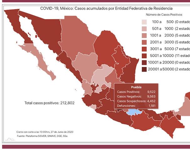 El sábado, Puebla acumuló 26 fallecidos y 221 casos más de Covid19: Salud federal