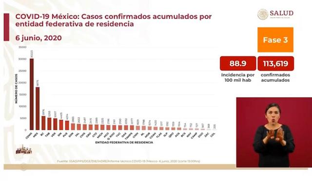 Rebasa Puebla los cuatro mil contagios de Covid-19: Secretaría de Salud