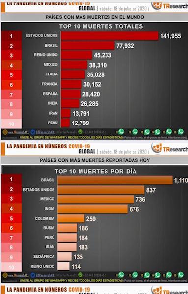 Parte de Guerra nacional: México lleva 38 mil 710 muertos y 331 mil 298 enfermos de Coronavirus