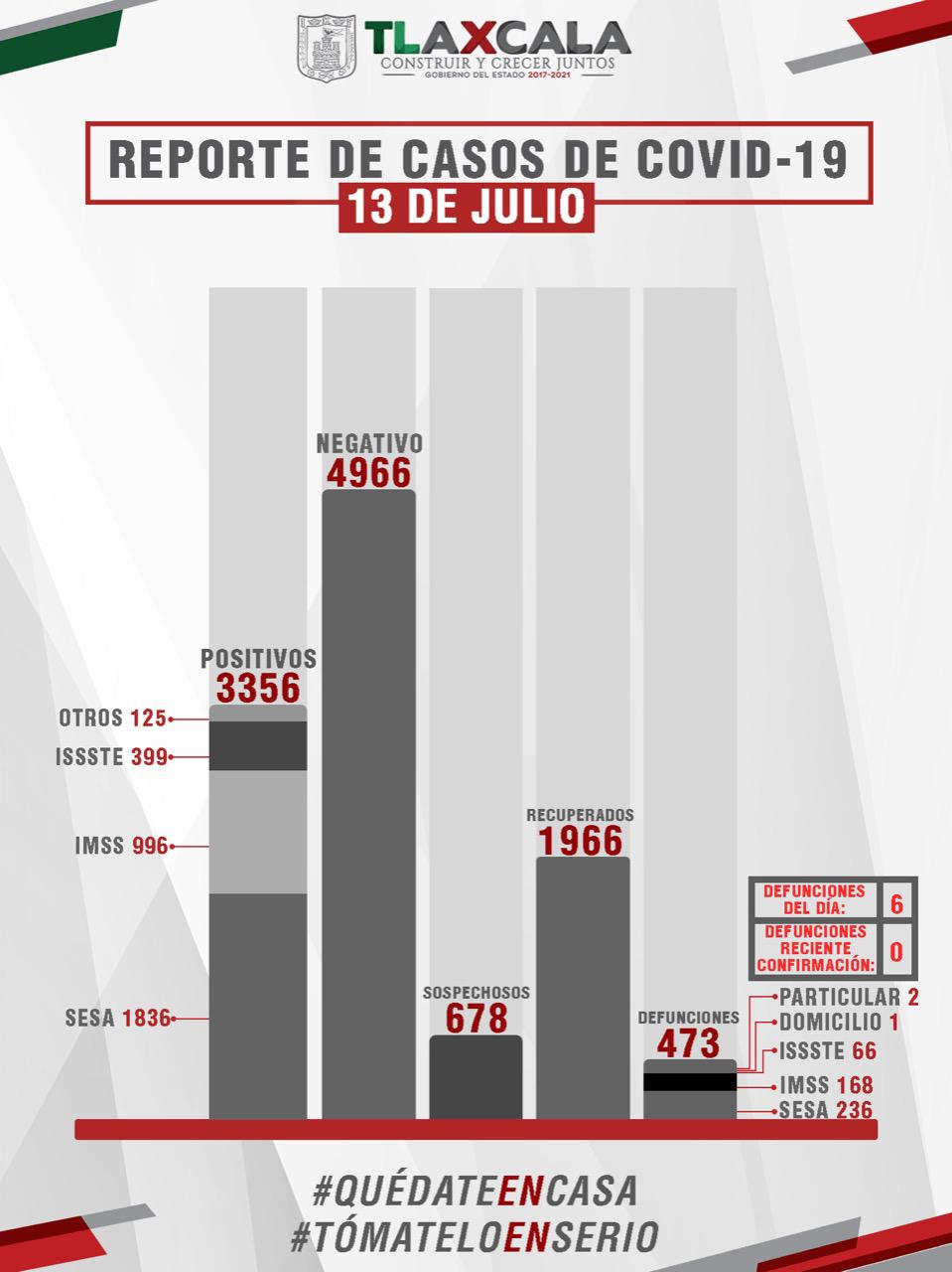 Parte de Guerra Tlaxcala martes 14: Confirma SESA 47 personas recuperadas,20 casos positivos y 6 fallecimientos de Covid-19.