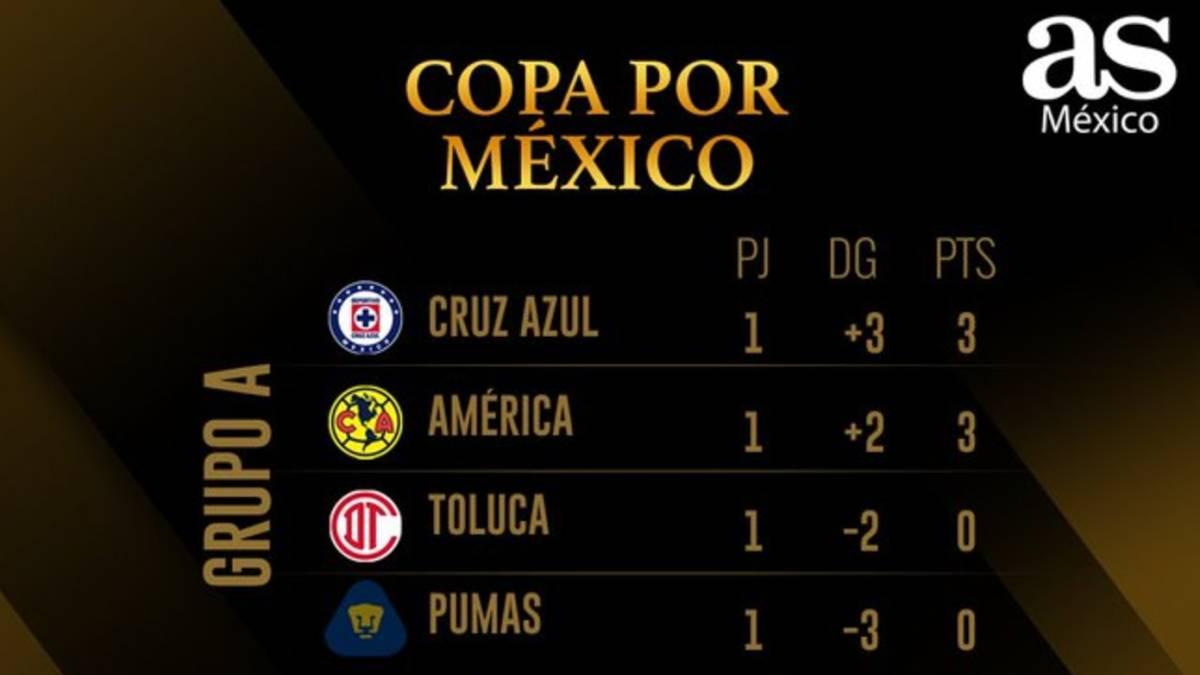 Tabla general de la Copa GNP por México tras la jornada 1